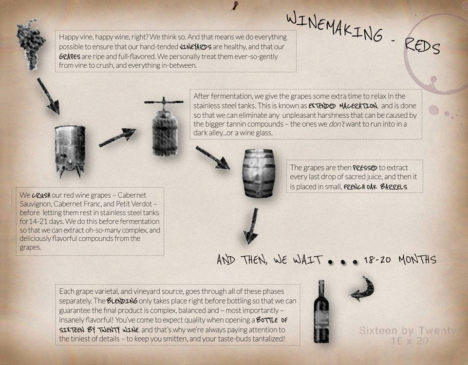 an overview of the process of wine making This page covers wine basics, to help you extend your enjoyment of wine this basic wine information includes types of wine, storing and serving wine, selecting wine, wine making, and food pairing.